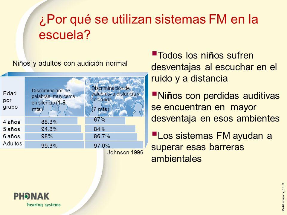 ¿Por qué se utilizan sistemas FM en la escuela