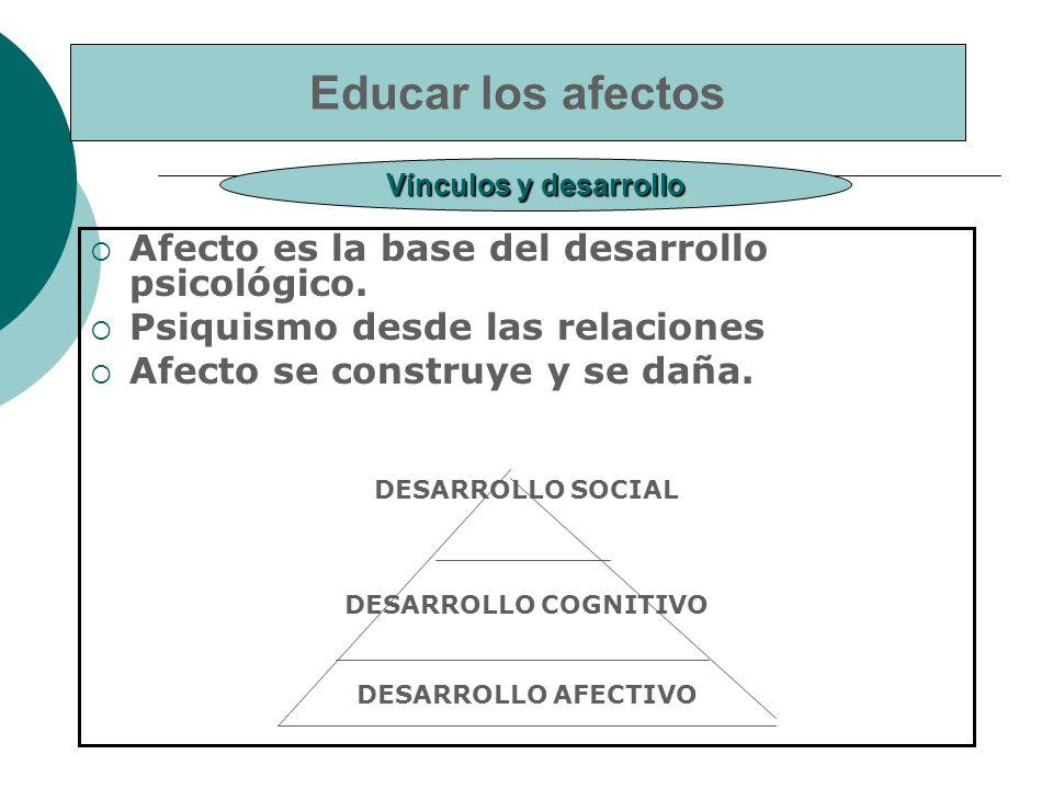 Educar los afectos Afecto es la base del desarrollo psicológico.