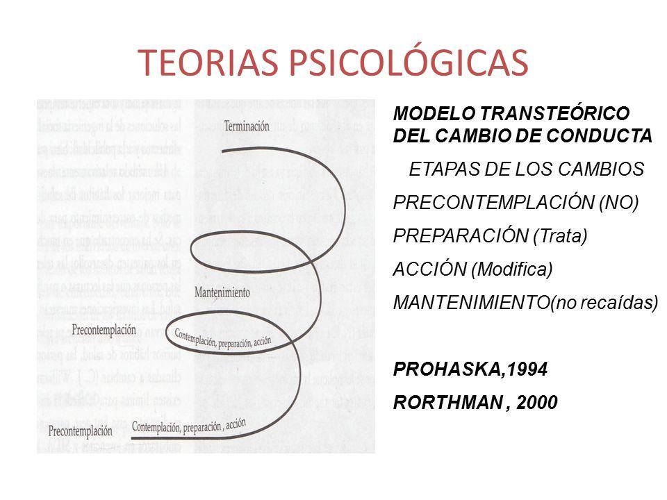 TEORIAS PSICOLÓGICAS MODELO TRANSTEÓRICO DEL CAMBIO DE CONDUCTA