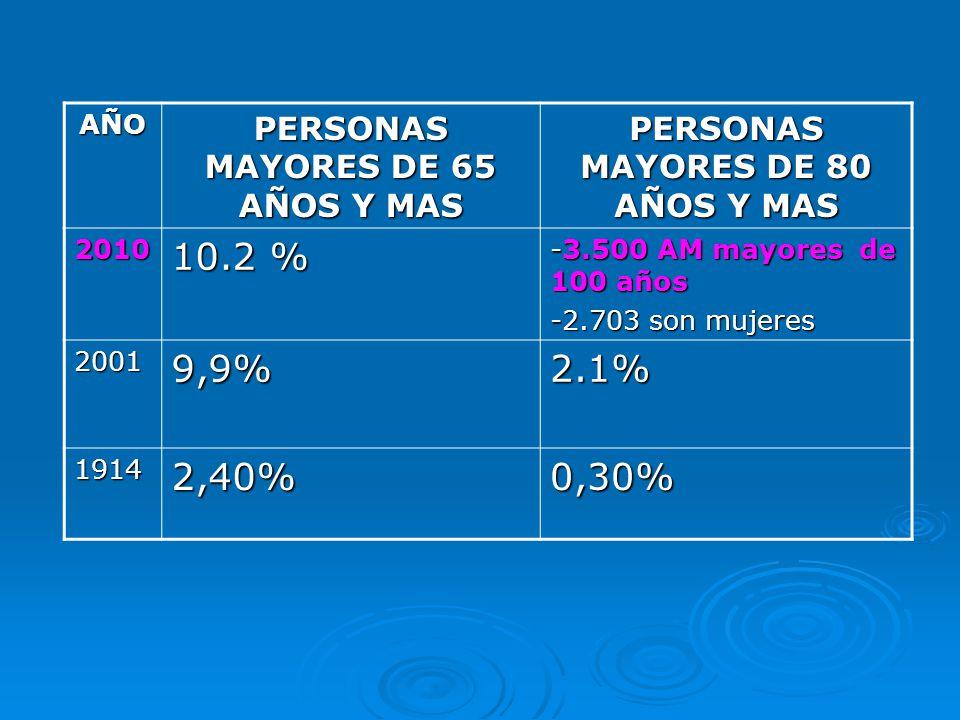 PERSONAS MAYORES DE 65 AÑOS Y MAS PERSONAS MAYORES DE 80 AÑOS Y MAS