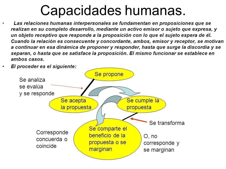 Capacidades humanas. Se propone Se analiza se evalúa y se responde