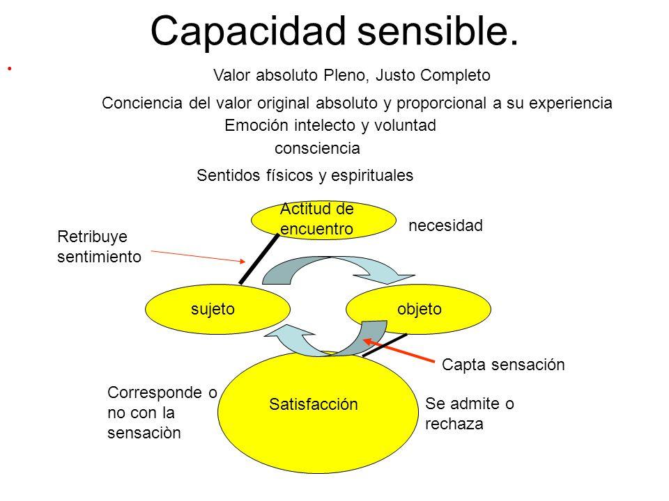 Capacidad sensible. Valor absoluto Pleno, Justo Completo