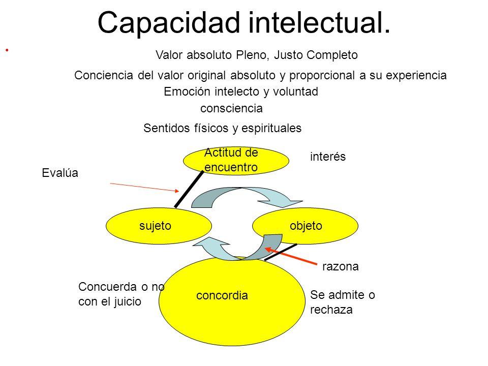 Capacidad intelectual.