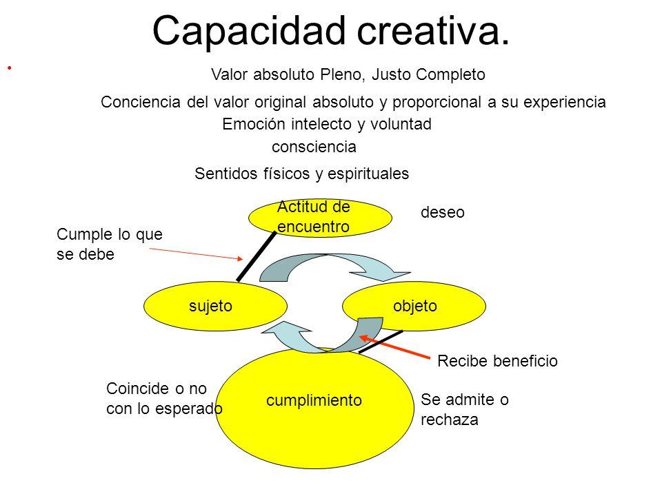 Capacidad creativa. Valor absoluto Pleno, Justo Completo