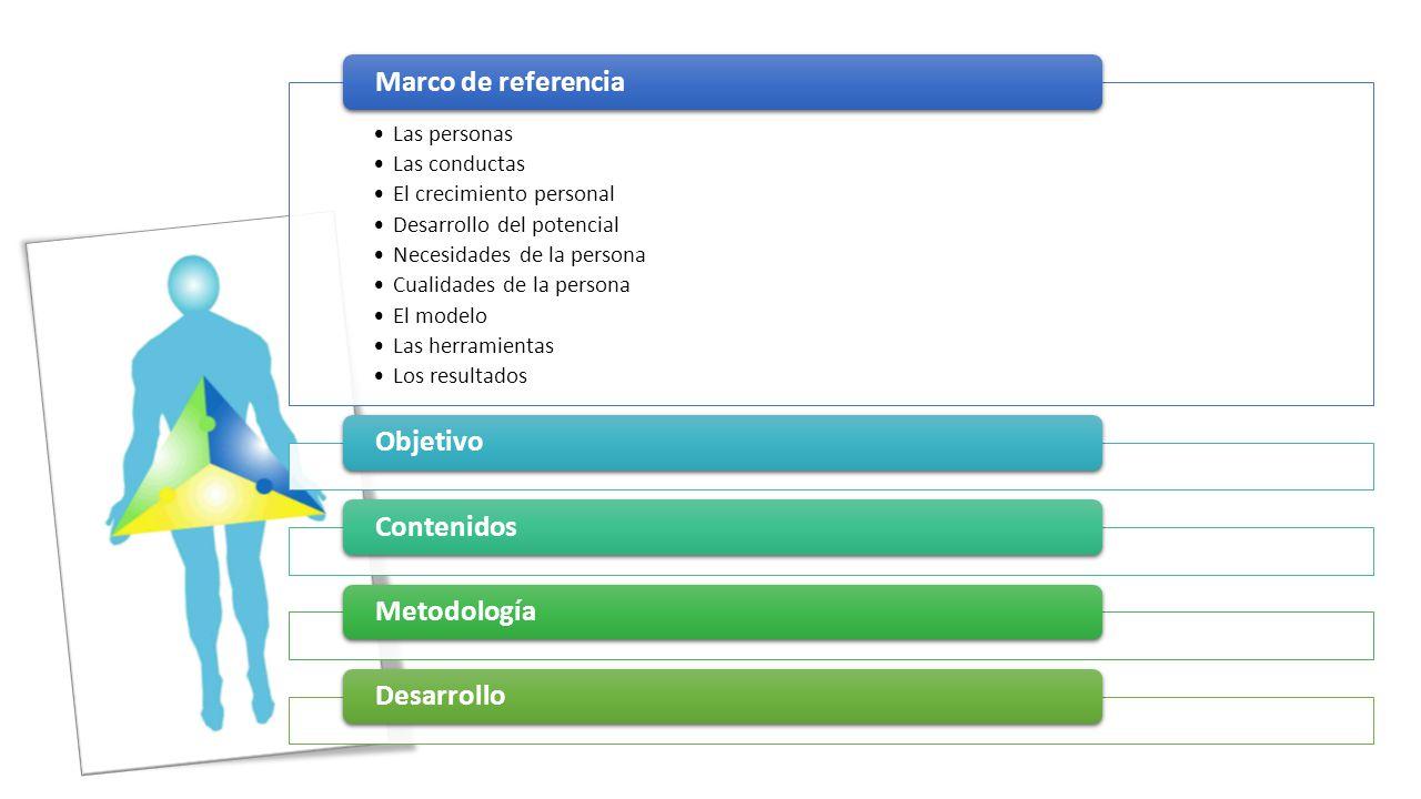 Marco de referencia Objetivo Contenidos Metodología Desarrollo