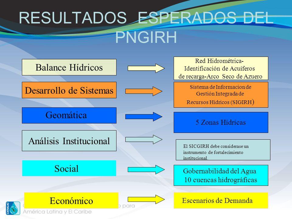 RESULTADOS ESPERADOS DEL PNGIRH