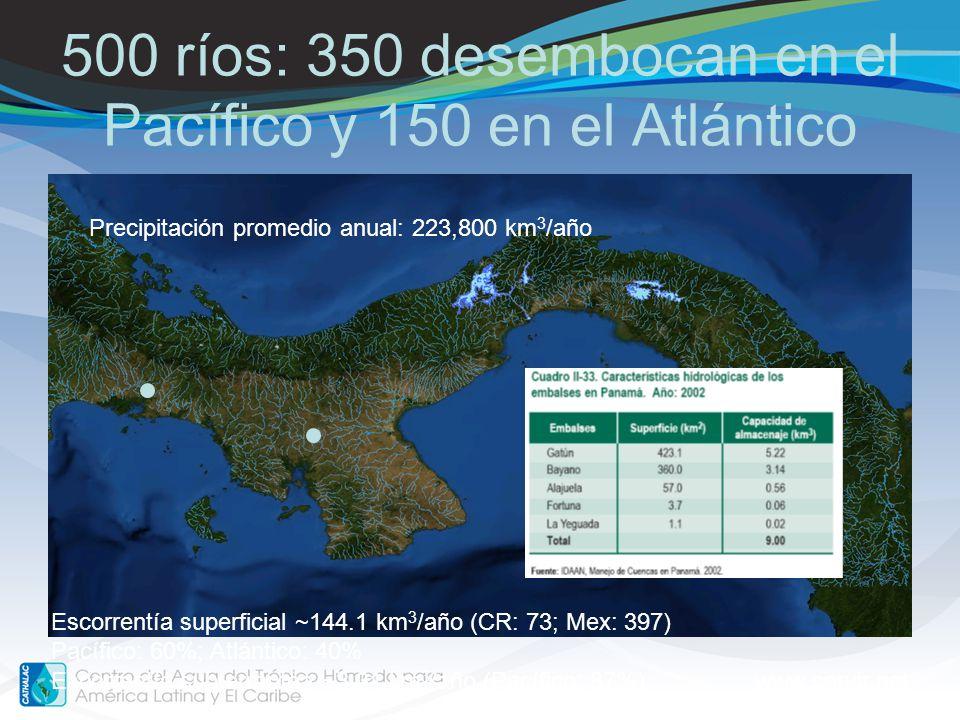 500 ríos: 350 desembocan en el Pacífico y 150 en el Atlántico