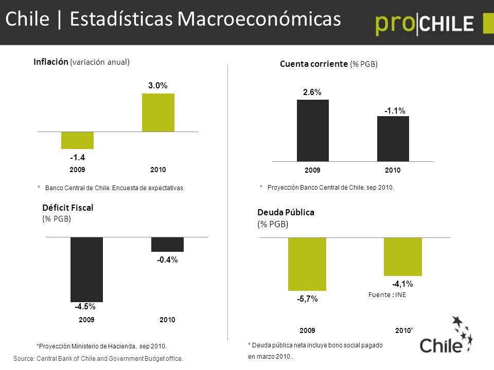 Chile | Estadísticas Macroeconómicas