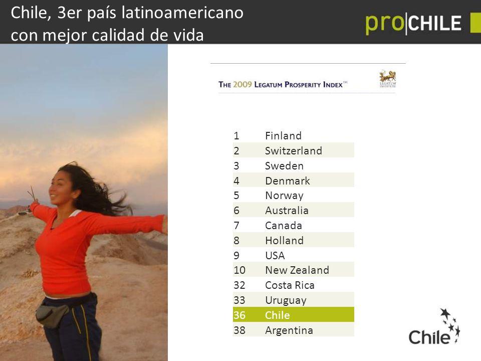 Chile, 3er país latinoamericano con mejor calidad de vida