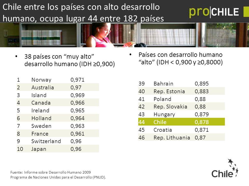Chile entre los países con alto desarrollo humano, ocupa lugar 44 entre 182 países