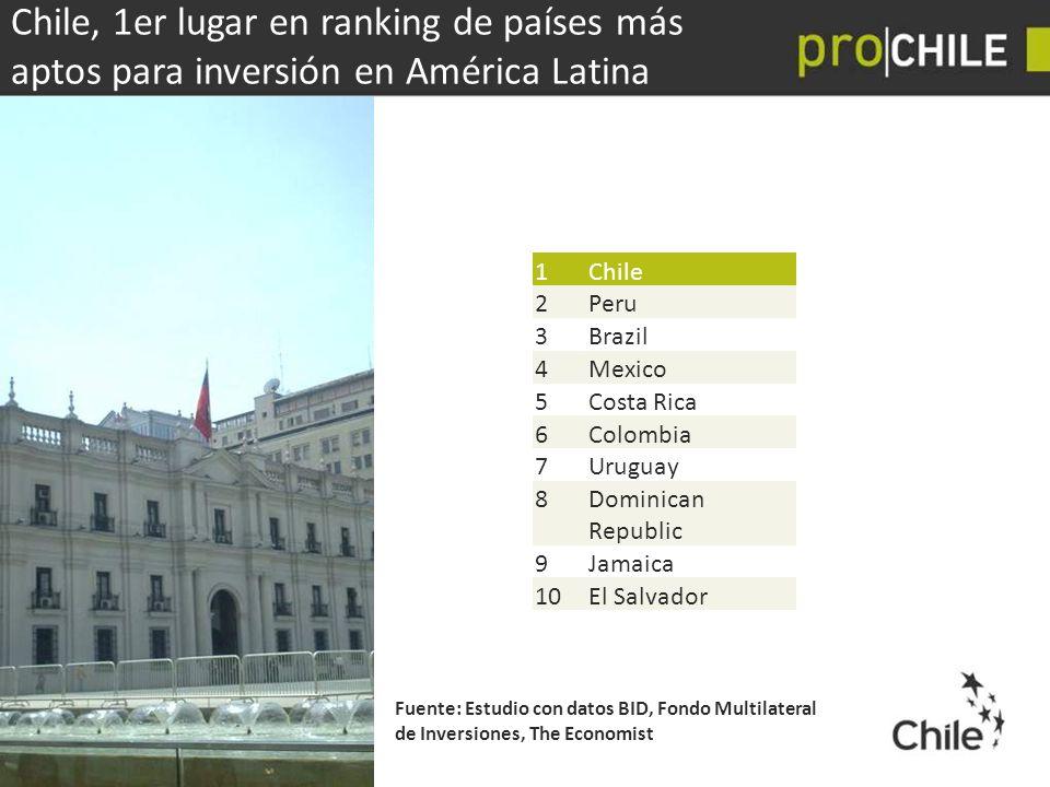 Chile, 1er lugar en ranking de países más aptos para inversión en América Latina