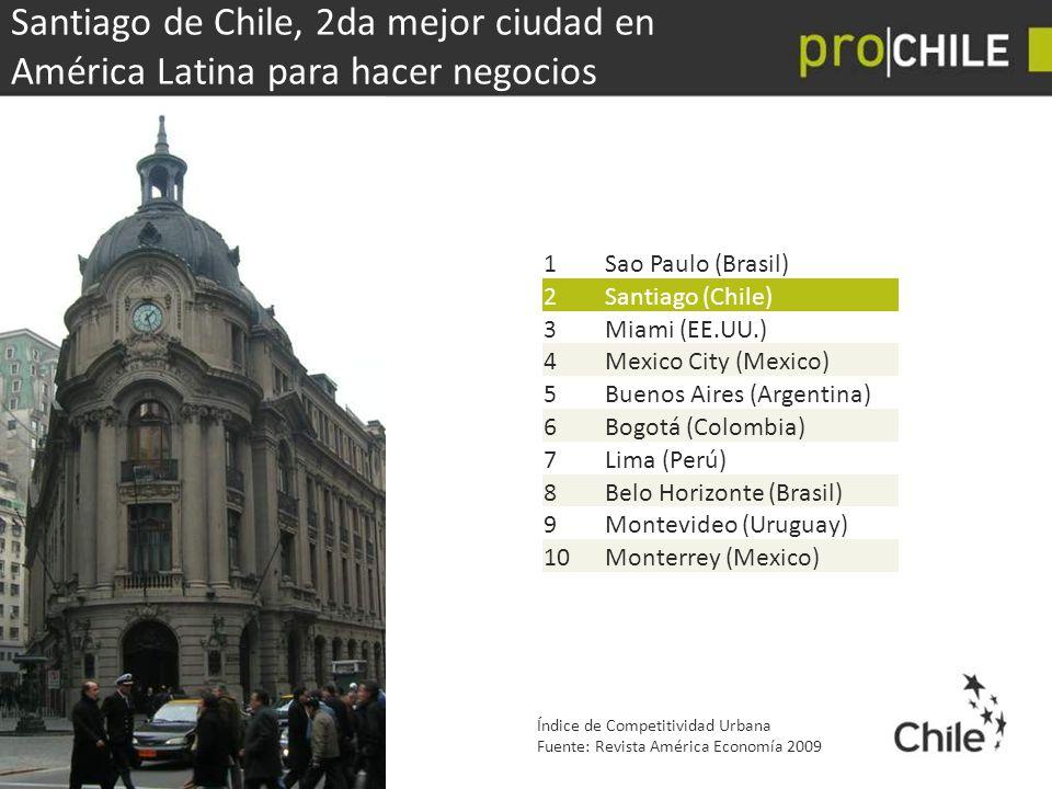 Santiago de Chile, 2da mejor ciudad en América Latina para hacer negocios