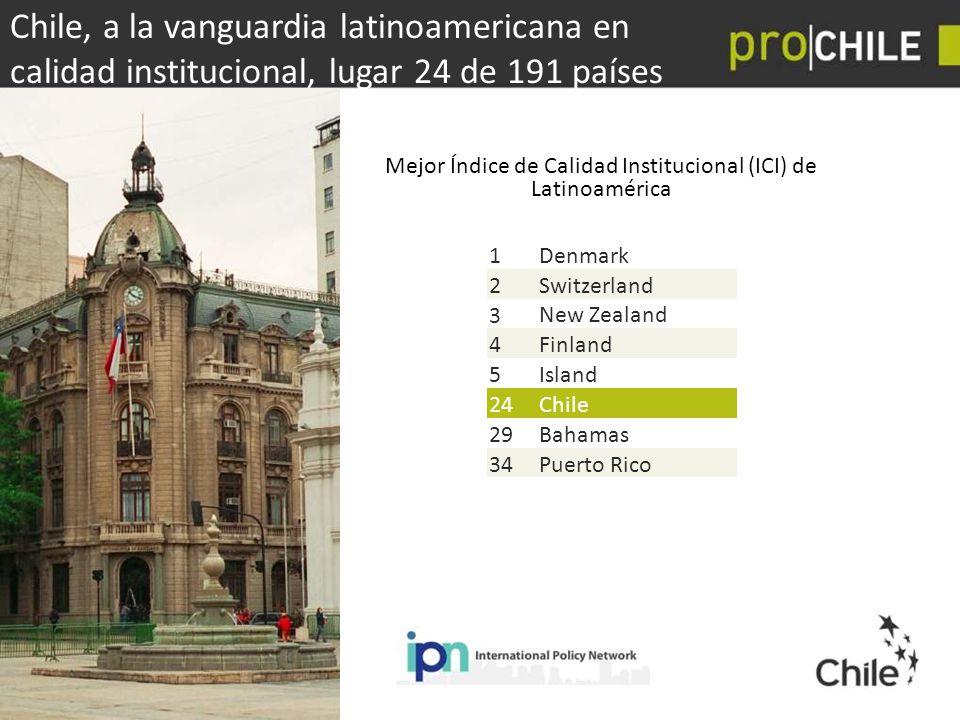 Mejor Índice de Calidad Institucional (ICI) de Latinoamérica
