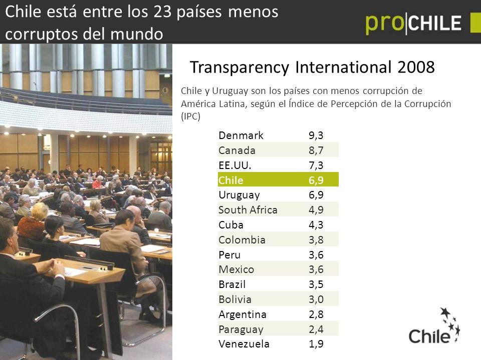 Chile está entre los 23 países menos corruptos del mundo