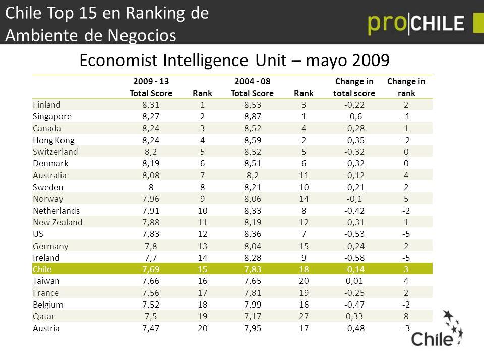 Economist Intelligence Unit – mayo 2009