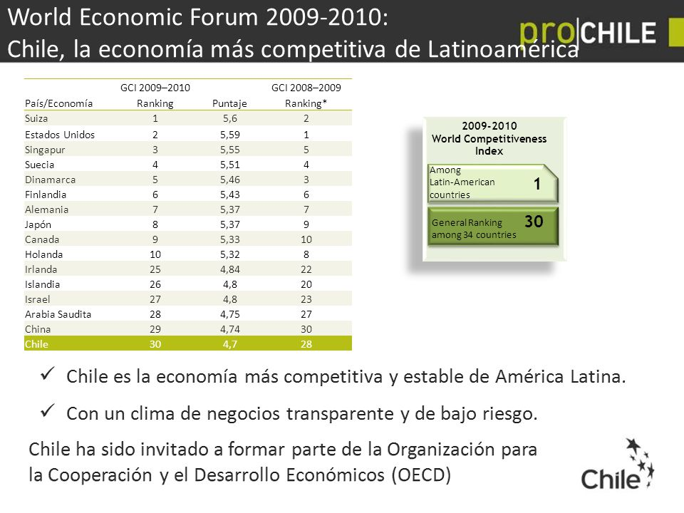 2009-2010 World Competitiveness Index