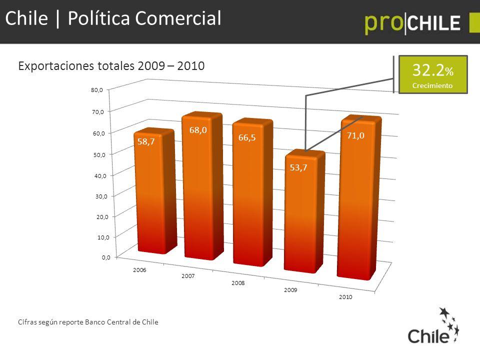 Chile | Política Comercial