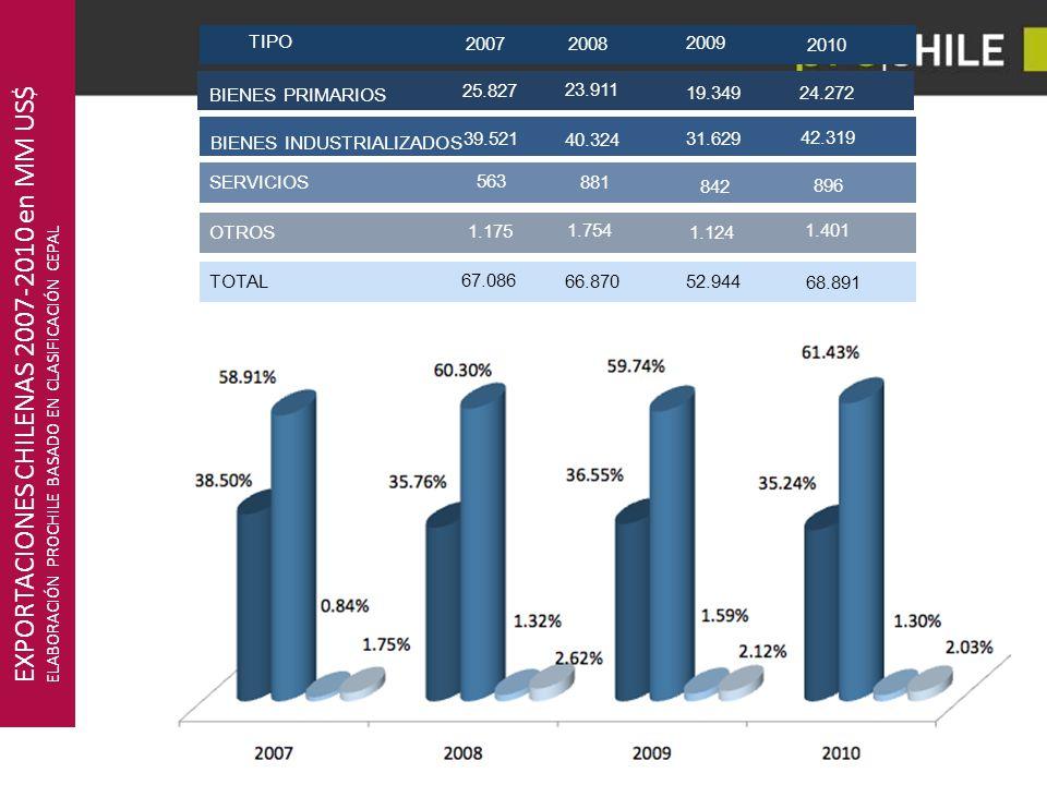 EXPORTACIONES CHILENAS 2007-2010 en MM US$
