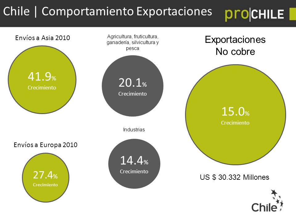 Chile | Comportamiento Exportaciones