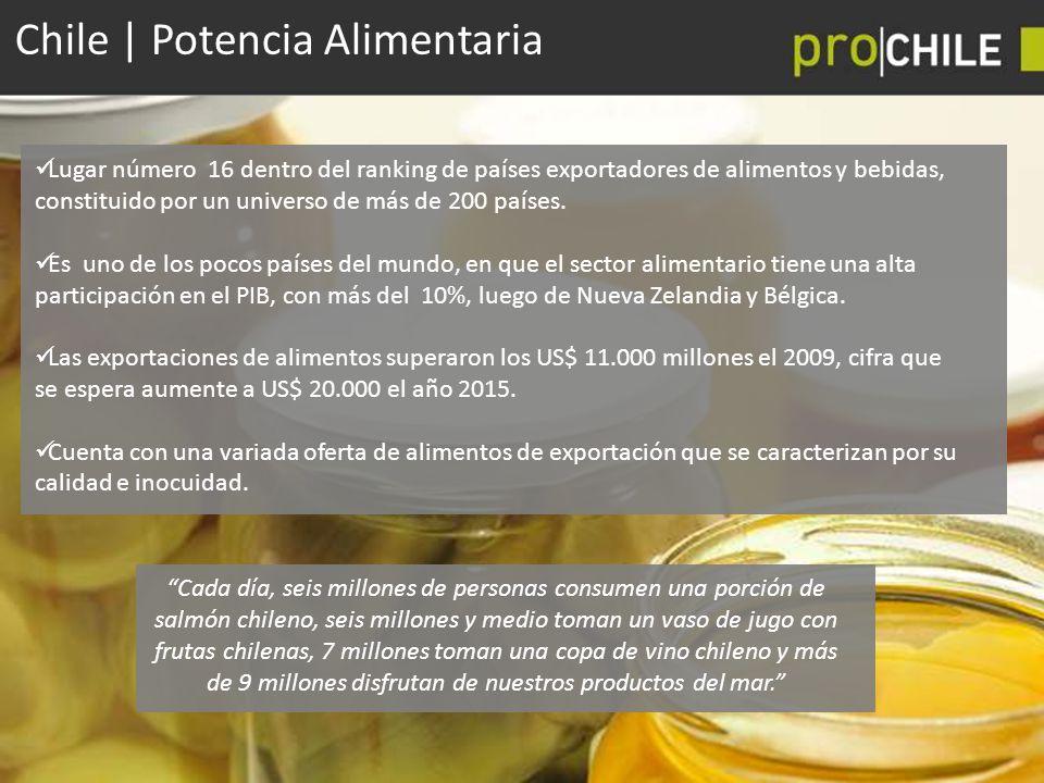 Chile | Potencia Alimentaria