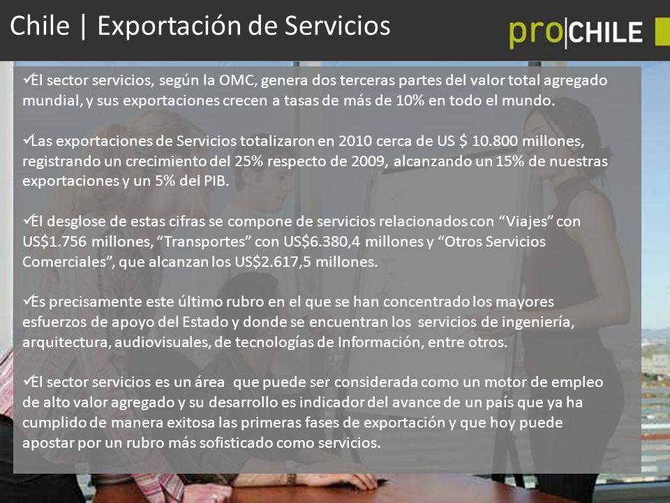 Chile | Exportación de Servicios