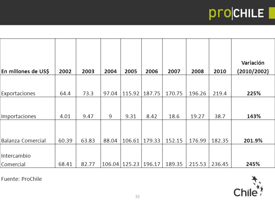 En millones de US$ 2002. 2003. 2004. 2005. 2006. 2007. 2008. 2010. Variación (2010/2002) Exportaciones.