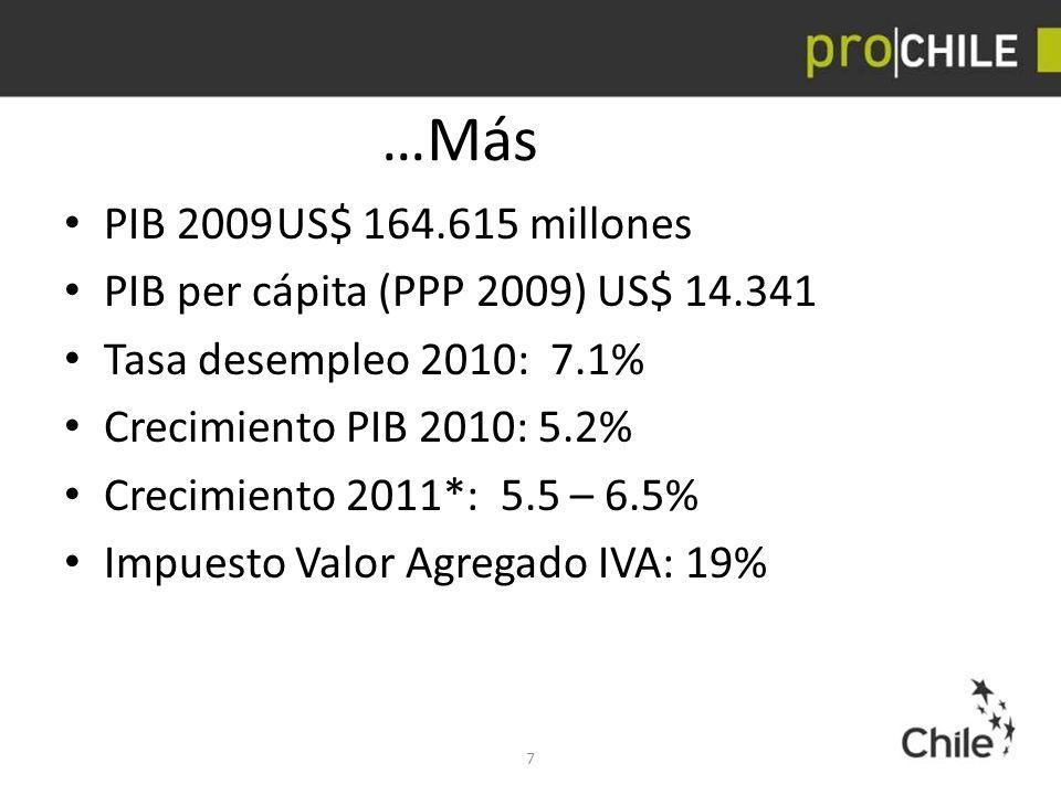 …Más PIB 2009 US$ 164.615 millones. PIB per cápita (PPP 2009) US$ 14.341. Tasa desempleo 2010: 7.1%