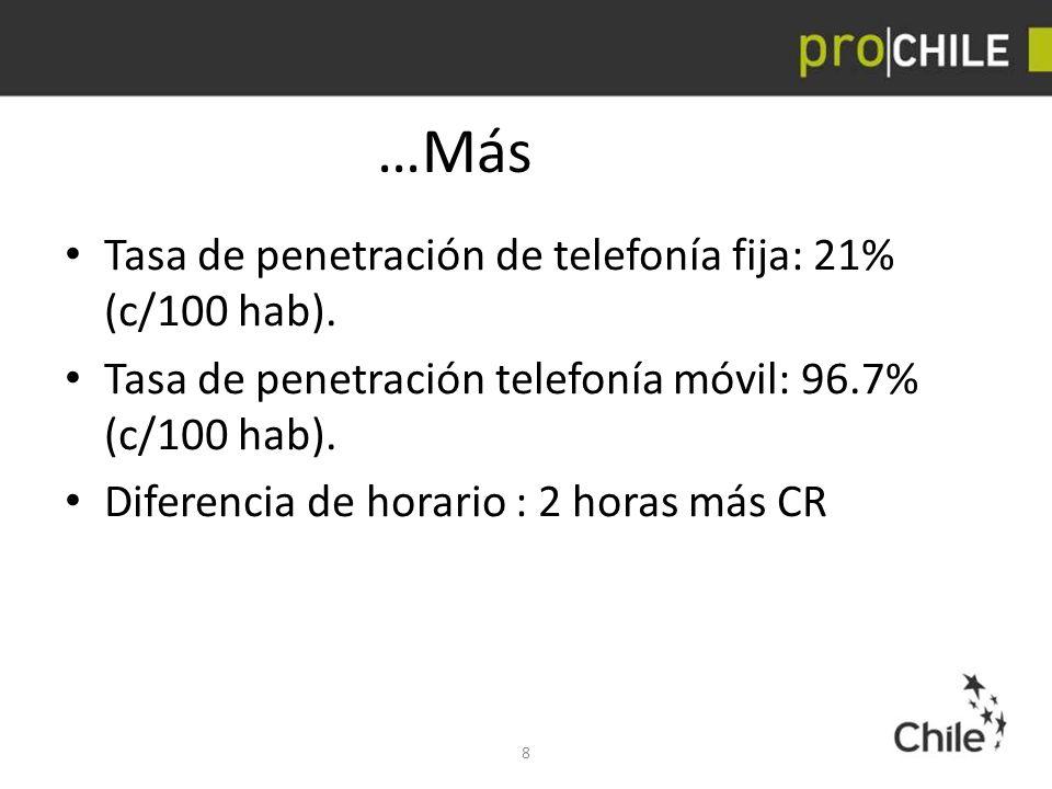 …Más Tasa de penetración de telefonía fija: 21% (c/100 hab).