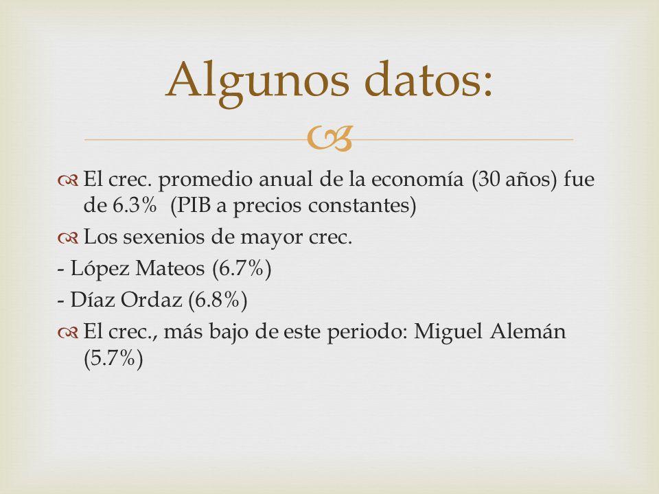 Algunos datos: El crec. promedio anual de la economía (30 años) fue de 6.3% (PIB a precios constantes)