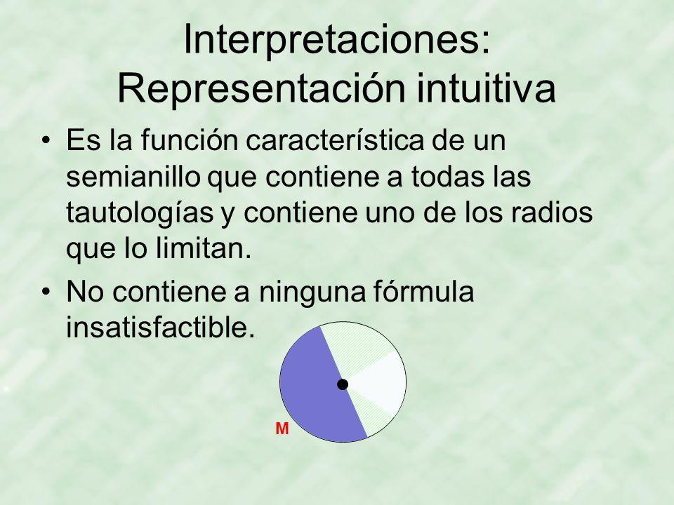 Interpretaciones: Representación intuitiva