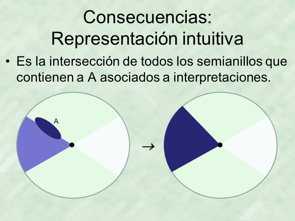 Consecuencias: Representación intuitiva