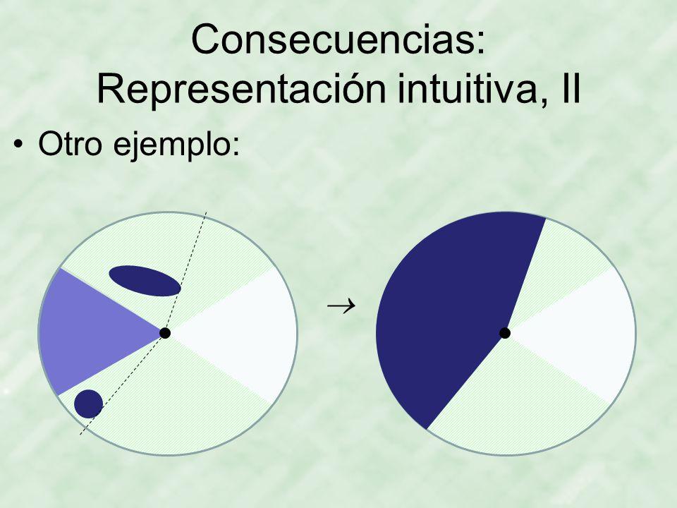 Consecuencias: Representación intuitiva, II