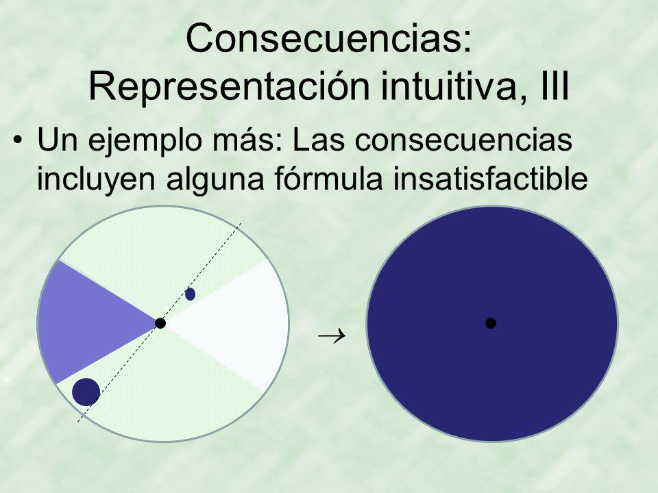 Consecuencias: Representación intuitiva, III