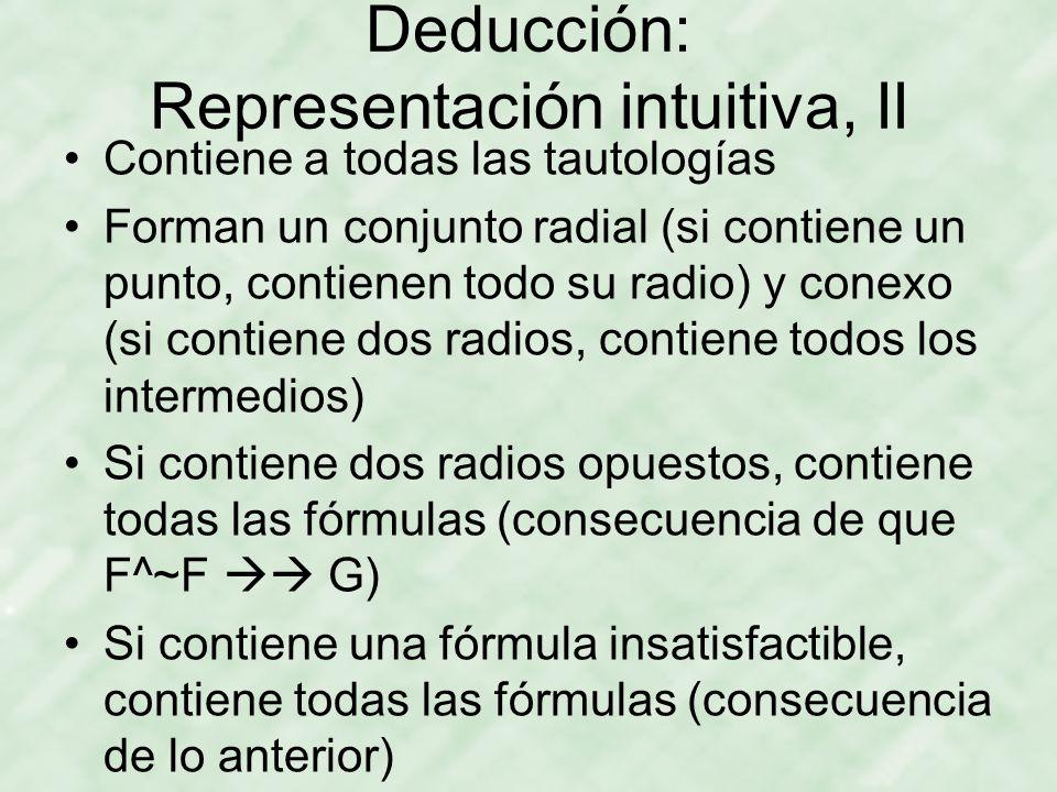 Deducción: Representación intuitiva, II