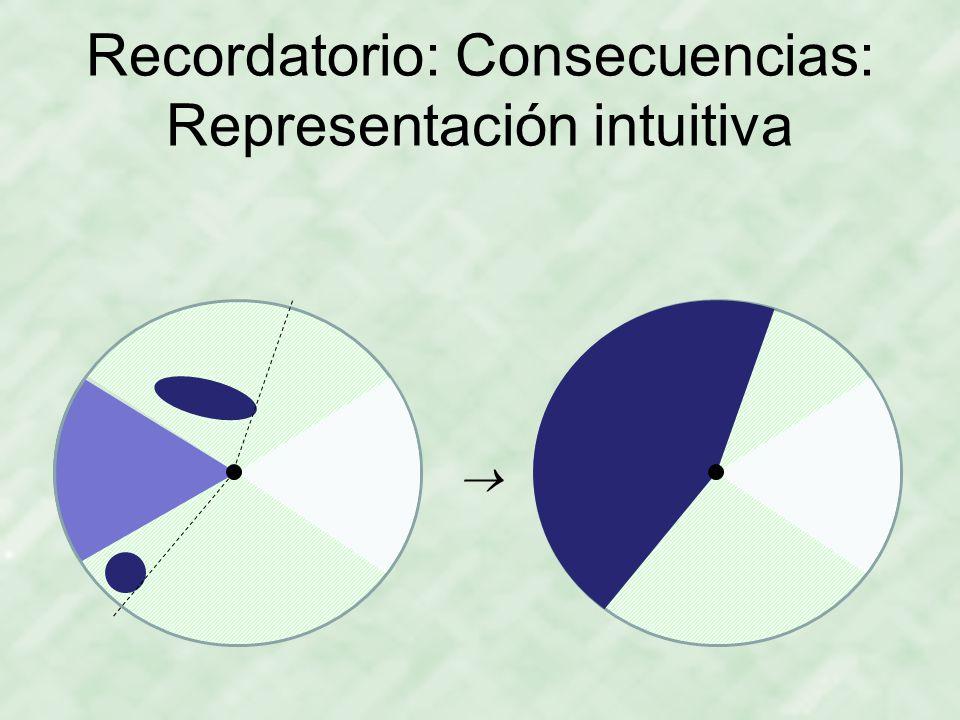 Recordatorio: Consecuencias: Representación intuitiva