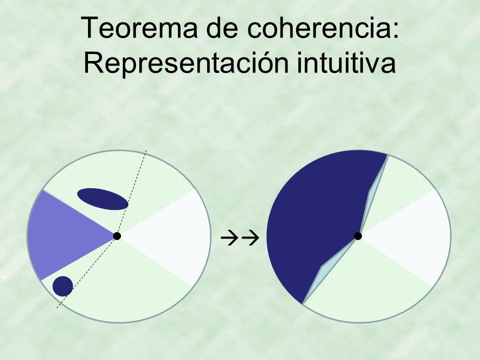 Teorema de coherencia: Representación intuitiva