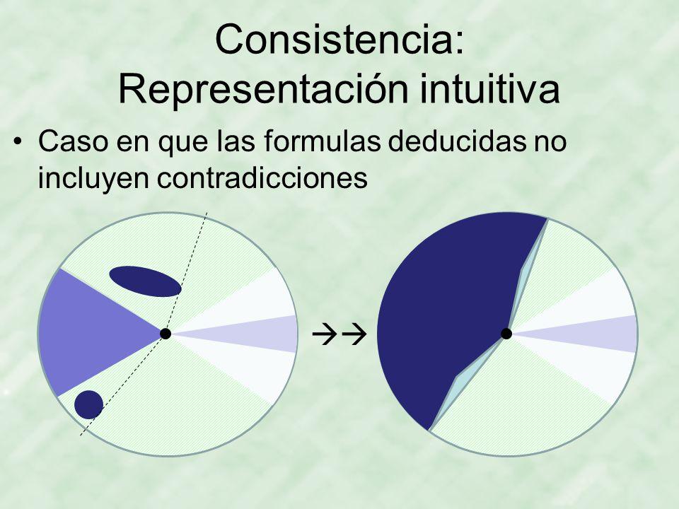 Consistencia: Representación intuitiva
