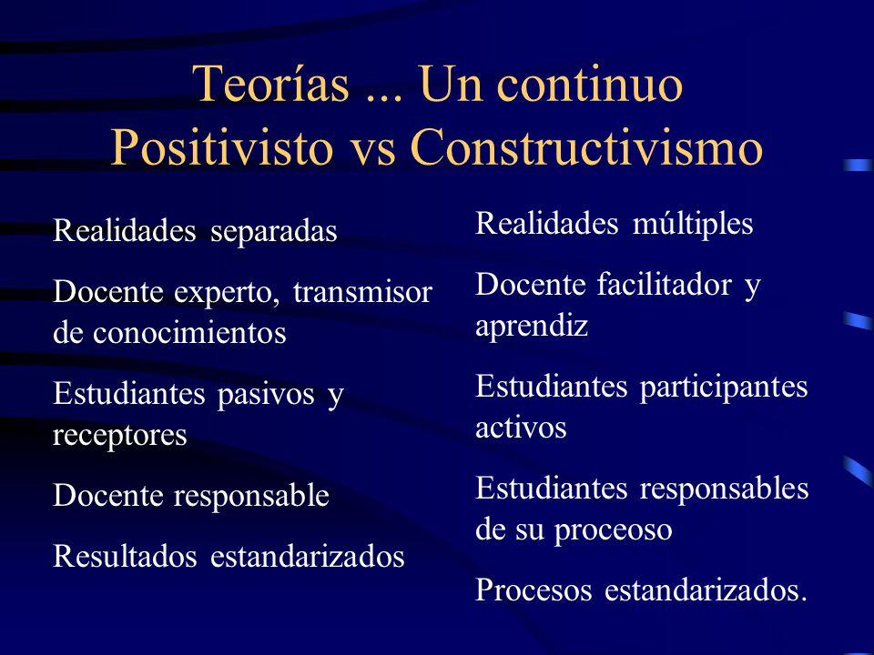 Teorías ... Un continuo Positivisto vs Constructivismo
