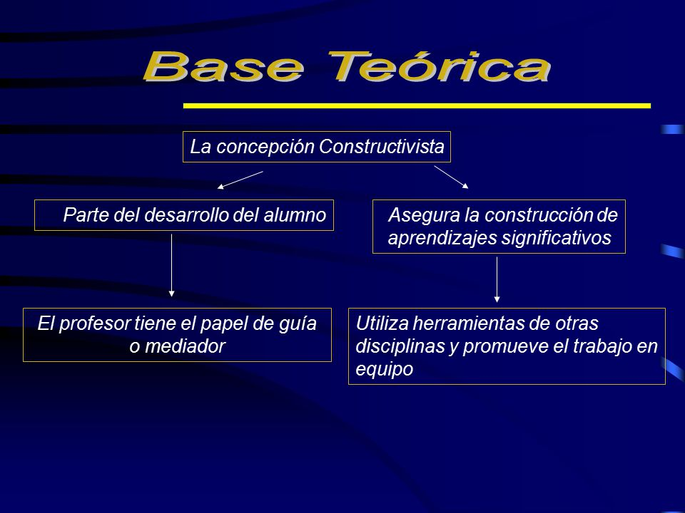 Base Teórica La concepción Constructivista aprendizajes significativos