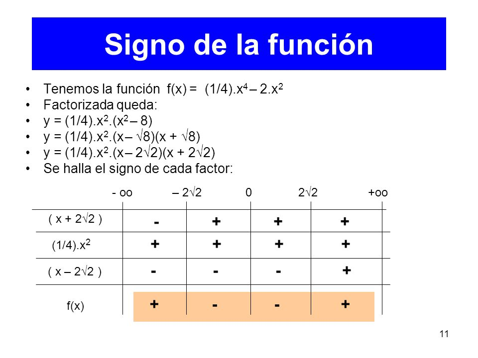 Signo de la función Ejemplo 1 - + + + + + + + - - - +