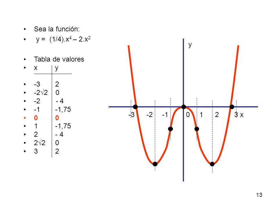 Sea la función: y = (1/4).x4 – 2.x2. Tabla de valores. x y. -3 2. -2√2 0. -2 - 4.