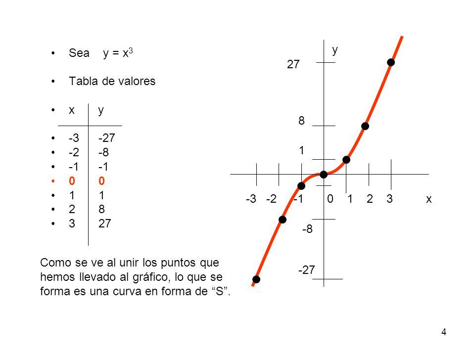 y Sea y = x3. Tabla de valores. x y. -3 -27. -2 -8. -1 -1. 0 0. 1 1. 2 8. 3 27. 27.