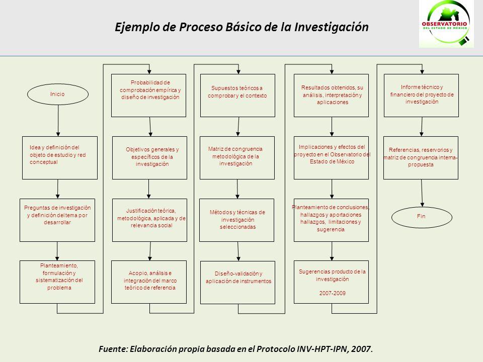 Ejemplo de Proceso Básico de la Investigación