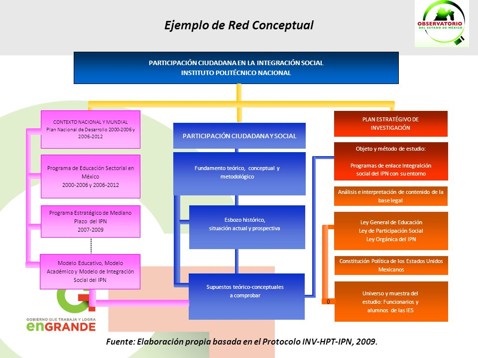 Ejemplo de Red Conceptual