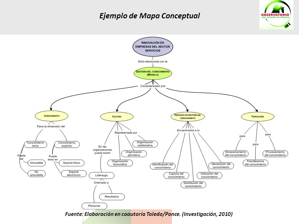 Ejemplo de Mapa Conceptual