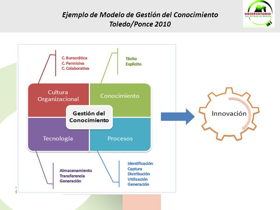 Ejemplo de Modelo de Gestión del Conocimiento Toledo/Ponce 2010