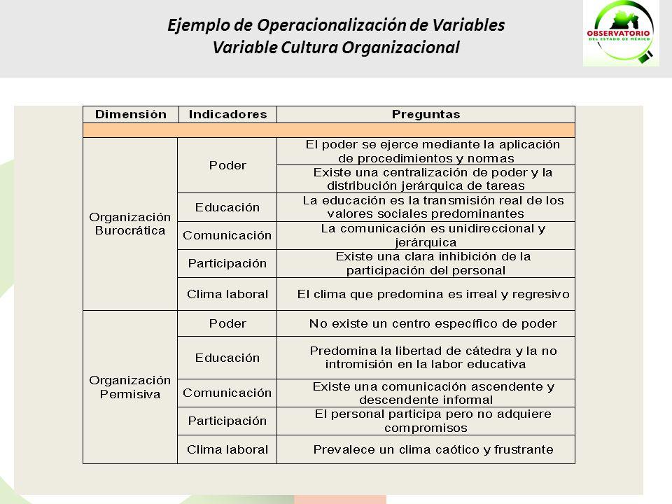 Ejemplo de Operacionalización de Variables Variable Cultura Organizacional