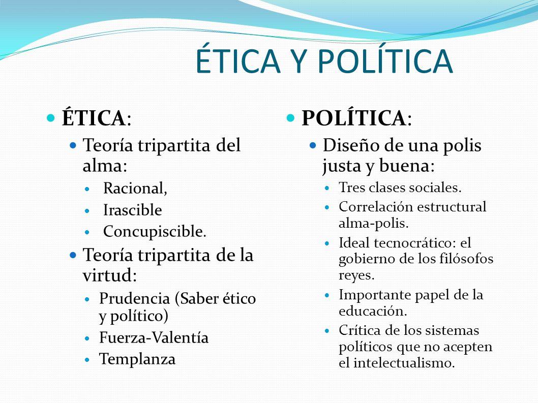 ÉTICA Y POLÍTICA ÉTICA: POLÍTICA: Teoría tripartita del alma:
