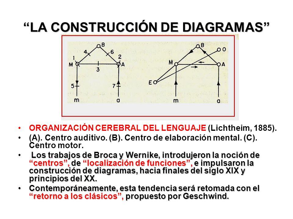 LA CONSTRUCCIÓN DE DIAGRAMAS