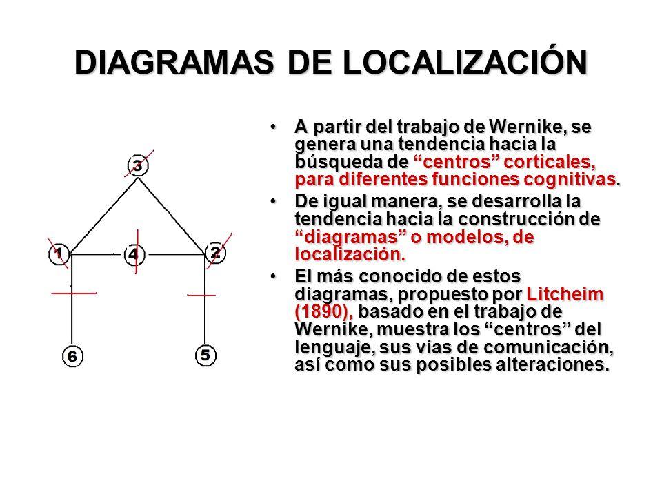 DIAGRAMAS DE LOCALIZACIÓN